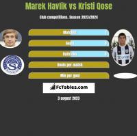 Marek Havlik vs Kristi Qose h2h player stats