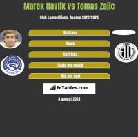 Marek Havlik vs Tomas Zajic h2h player stats
