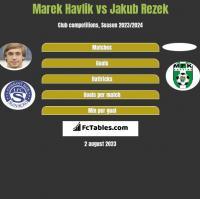 Marek Havlik vs Jakub Rezek h2h player stats