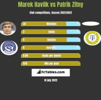 Marek Havlik vs Patrik Zitny h2h player stats