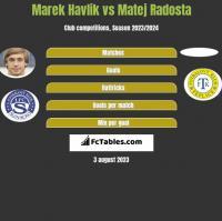 Marek Havlik vs Matej Radosta h2h player stats