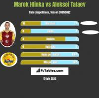 Marek Hlinka vs Aleksei Tataev h2h player stats