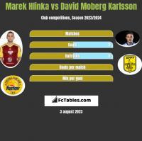 Marek Hlinka vs David Moberg Karlsson h2h player stats