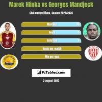 Marek Hlinka vs Georges Mandjeck h2h player stats
