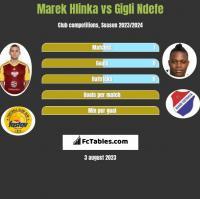 Marek Hlinka vs Gigli Ndefe h2h player stats