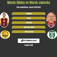 Marek Hlinka vs Marek Janecka h2h player stats
