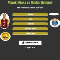 Marek Hlinka vs Michal Hubinek h2h player stats