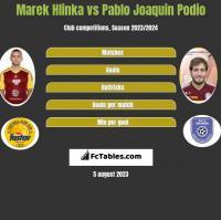 Marek Hlinka vs Pablo Joaquin Podio h2h player stats