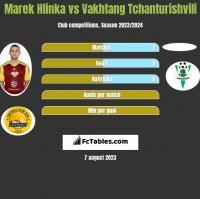 Marek Hlinka vs Vakhtang Tchanturishvili h2h player stats