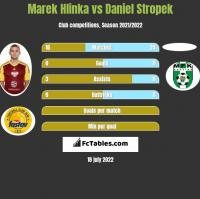 Marek Hlinka vs Daniel Stropek h2h player stats