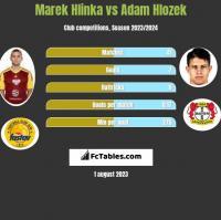 Marek Hlinka vs Adam Hlozek h2h player stats