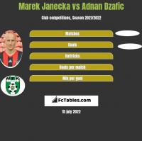 Marek Janecka vs Adnan Dzafic h2h player stats