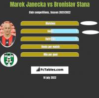 Marek Janecka vs Bronislav Stana h2h player stats