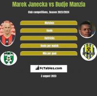 Marek Janecka vs Budje Manzia h2h player stats