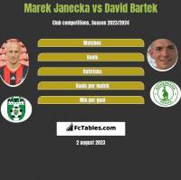 Marek Janecka vs David Bartek h2h player stats
