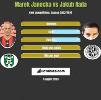 Marek Janecka vs Jakub Rada h2h player stats