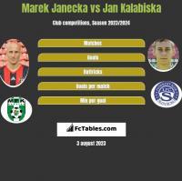 Marek Janecka vs Jan Kalabiska h2h player stats