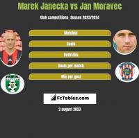 Marek Janecka vs Jan Moravec h2h player stats