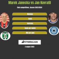 Marek Janecka vs Jan Navratil h2h player stats