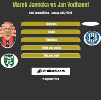 Marek Janecka vs Jan Vodhanel h2h player stats