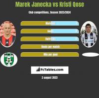 Marek Janecka vs Kristi Qose h2h player stats