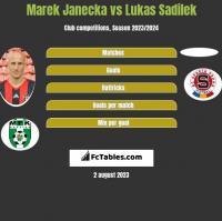 Marek Janecka vs Lukas Sadilek h2h player stats