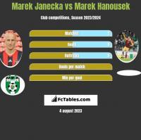 Marek Janecka vs Marek Hanousek h2h player stats
