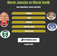 Marek Janecka vs Marek Havlik h2h player stats