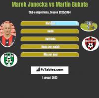 Marek Janecka vs Martin Bukata h2h player stats