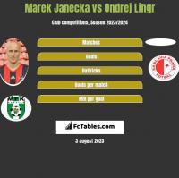Marek Janecka vs Ondrej Lingr h2h player stats