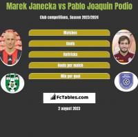 Marek Janecka vs Pablo Joaquin Podio h2h player stats