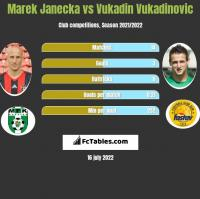 Marek Janecka vs Vukadin Vukadinovic h2h player stats