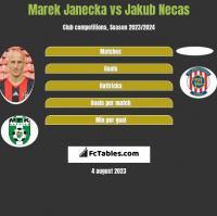 Marek Janecka vs Jakub Necas h2h player stats