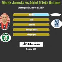 Marek Janecka vs Adriel D'Avila Ba Loua h2h player stats