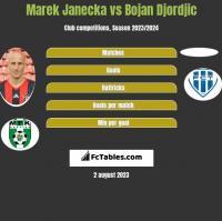 Marek Janecka vs Bojan Djordjic h2h player stats