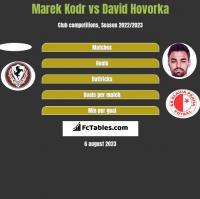 Marek Kodr vs David Hovorka h2h player stats