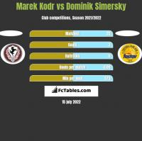 Marek Kodr vs Dominik Simersky h2h player stats