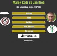 Marek Kodr vs Jan Krob h2h player stats