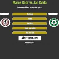 Marek Kodr vs Jan Kvida h2h player stats