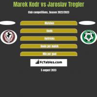 Marek Kodr vs Jaroslav Tregler h2h player stats