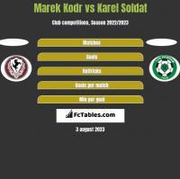 Marek Kodr vs Karel Soldat h2h player stats