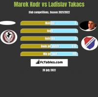 Marek Kodr vs Ladislav Takacs h2h player stats