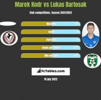 Marek Kodr vs Lukas Bartosak h2h player stats