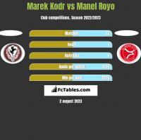 Marek Kodr vs Manel Royo h2h player stats