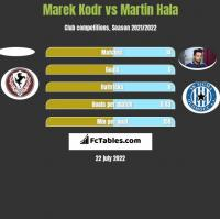 Marek Kodr vs Martin Hala h2h player stats