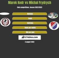 Marek Kodr vs Michal Frydrych h2h player stats