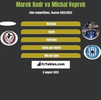 Marek Kodr vs Michal Veprek h2h player stats