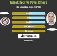 Marek Kodr vs Pavel Cmovs h2h player stats