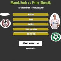 Marek Kodr vs Peter Klescik h2h player stats