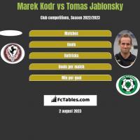 Marek Kodr vs Tomas Jablonsky h2h player stats